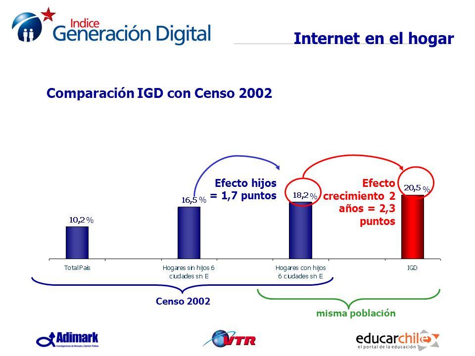 Internet en el hogar Efecto hijos = 1,7 puntos Efecto crecimiento 2 años = 2,3 puntos Comparación IGD con Censo 2002 misma población Censo 2002 % % %