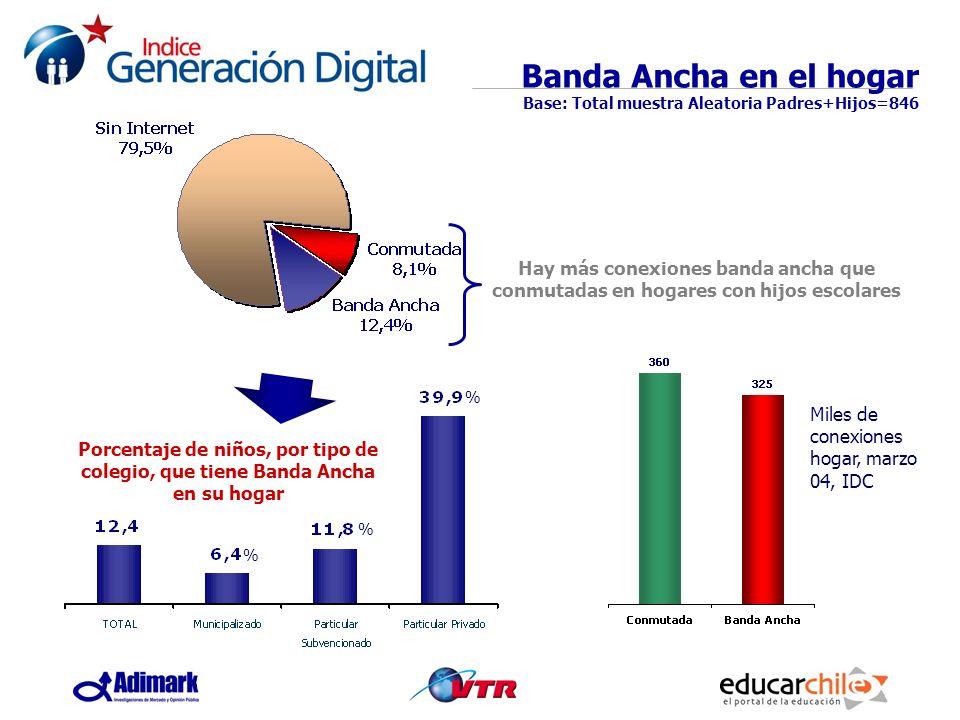 Porcentaje de niños, por tipo de colegio, que tiene Banda Ancha en su hogar Banda Ancha en el hogar Base: Total muestra Aleatoria Padres+Hijos=846 Hay