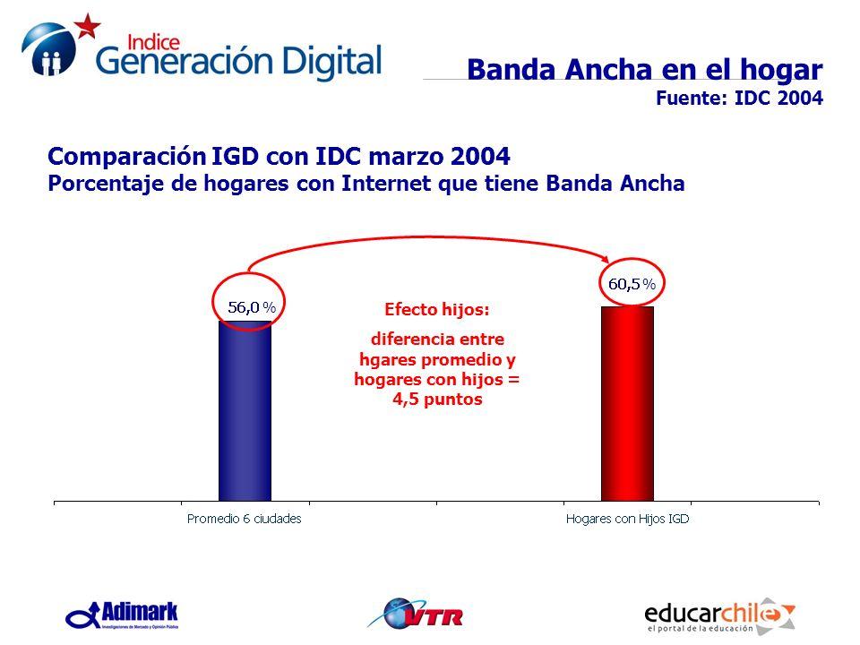 Banda Ancha en el hogar Fuente: IDC 2004 Efecto hijos: diferencia entre hgares promedio y hogares con hijos = 4,5 puntos Comparación IGD con IDC marzo