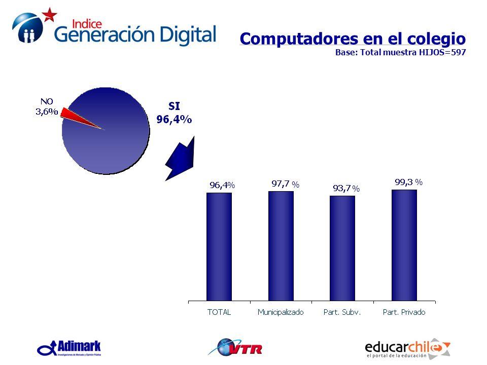 Computadores en el colegio Base: Total muestra HIJOS=597 % % % %