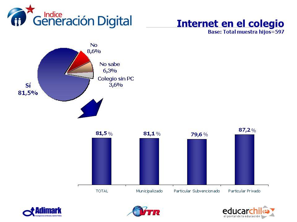 Internet en el colegio Base: Total muestra hijos=597 % % %