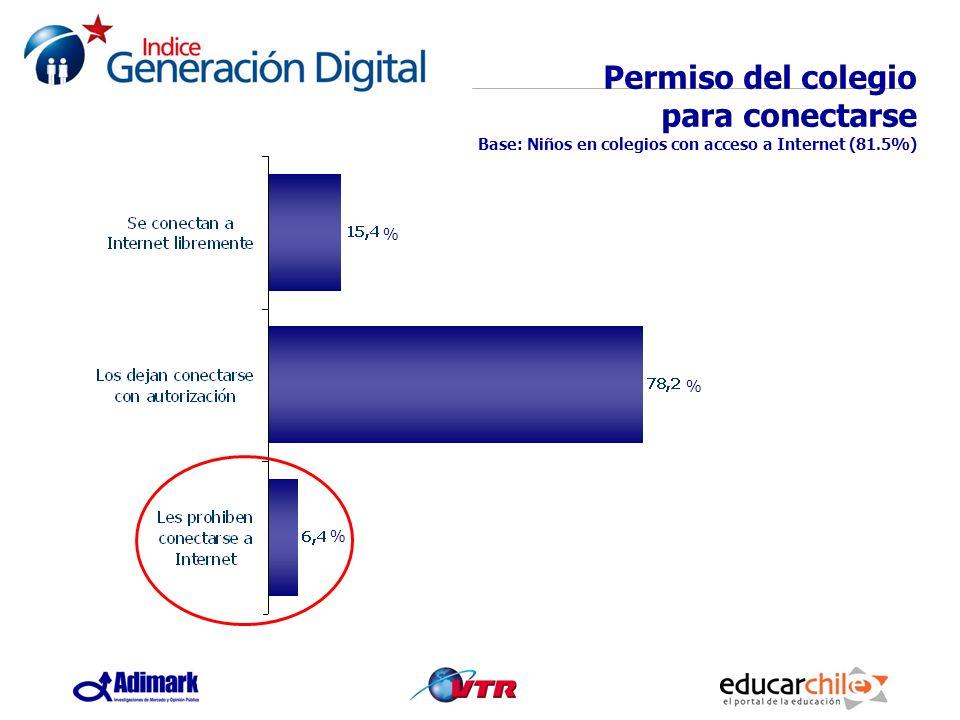 Permiso del colegio para conectarse Base: Niños en colegios con acceso a Internet (81.5%) % % %