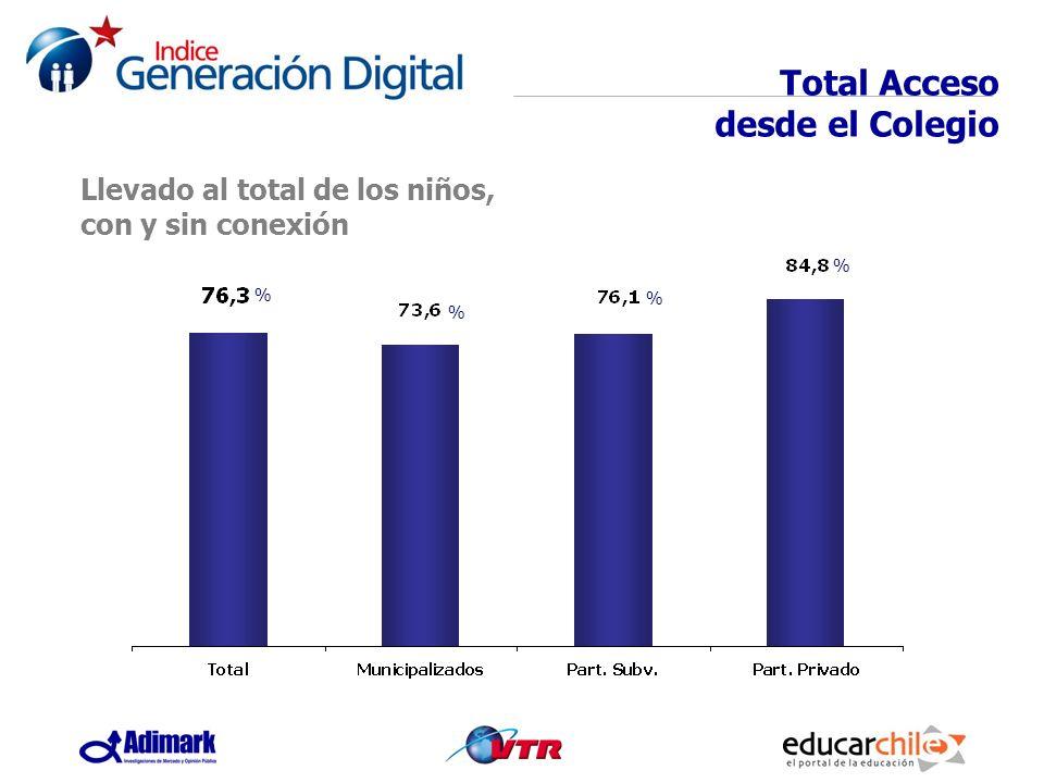Total Acceso desde el Colegio Llevado al total de los niños, con y sin conexión % % % %