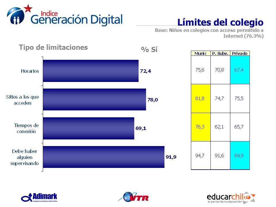 % Sí Límites del colegio Base: Niños en colegios con acceso permitido a Internet (76.3%) Tipo de limitaciones