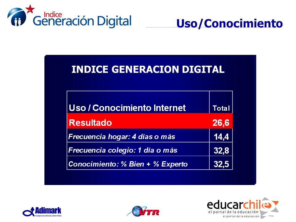 INDICE GENERACION DIGITAL Uso/Conocimiento INDICE GENERACION DIGITAL