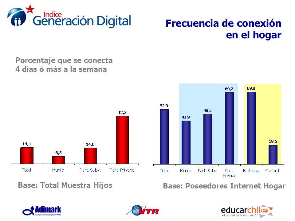 Porcentaje que se conecta 4 días ó más a la semana Base: Poseedores Internet Hogar Base: Total Muestra Hijos Frecuencia de conexión en el hogar