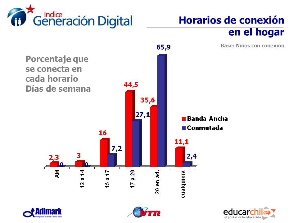 Porcentaje que se conecta en cada horario Días de semana Horarios de conexión en el hogar Base: Niños con conexión