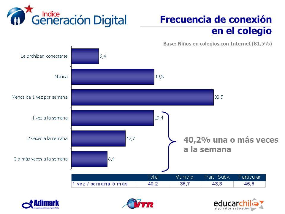 40,2% una o más veces a la semana Frecuencia de conexión en el colegio Base: Niños en colegios con Internet (81,5%)