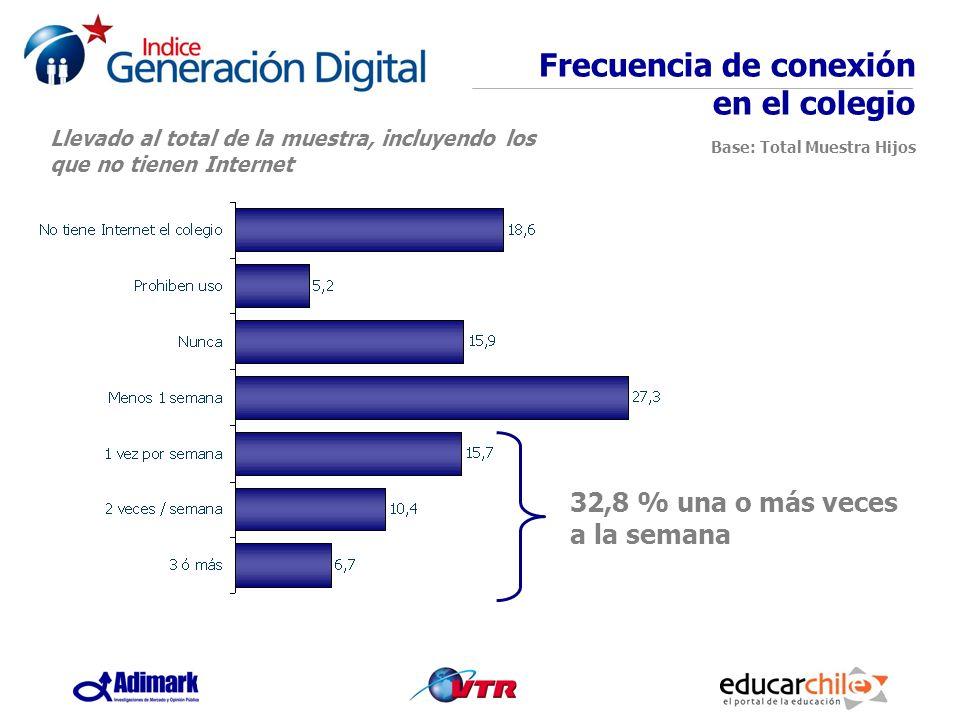 Frecuencia de conexión en el colegio Base: Total Muestra Hijos 32,8 % una o más veces a la semana Llevado al total de la muestra, incluyendo los que n