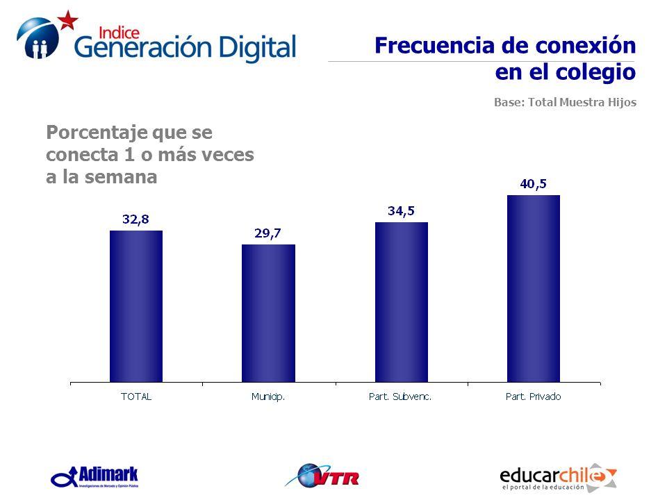 Porcentaje que se conecta 1 o más veces a la semana Frecuencia de conexión en el colegio Base: Total Muestra Hijos