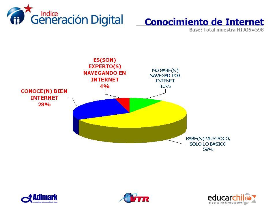 Conocimiento de Internet Base: Total muestra HIJOS=598