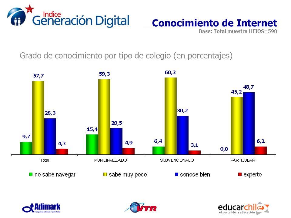 Grado de conocimiento por tipo de colegio (en porcentajes)