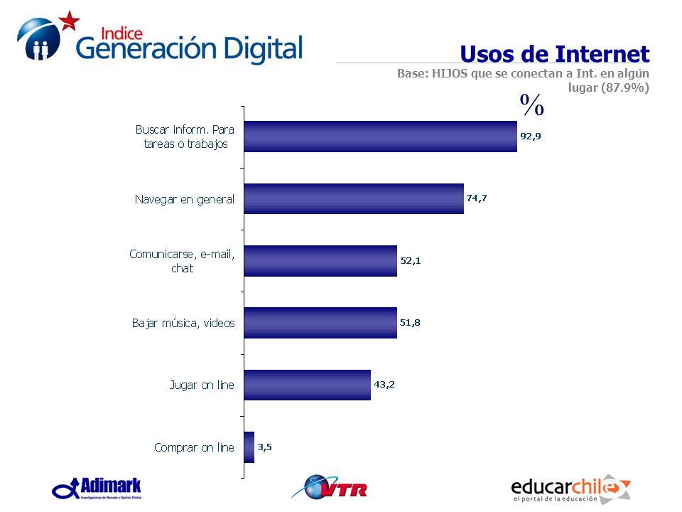 Usos de Internet Base: HIJOS que se conectan a Int. en algún lugar (87.9%) %