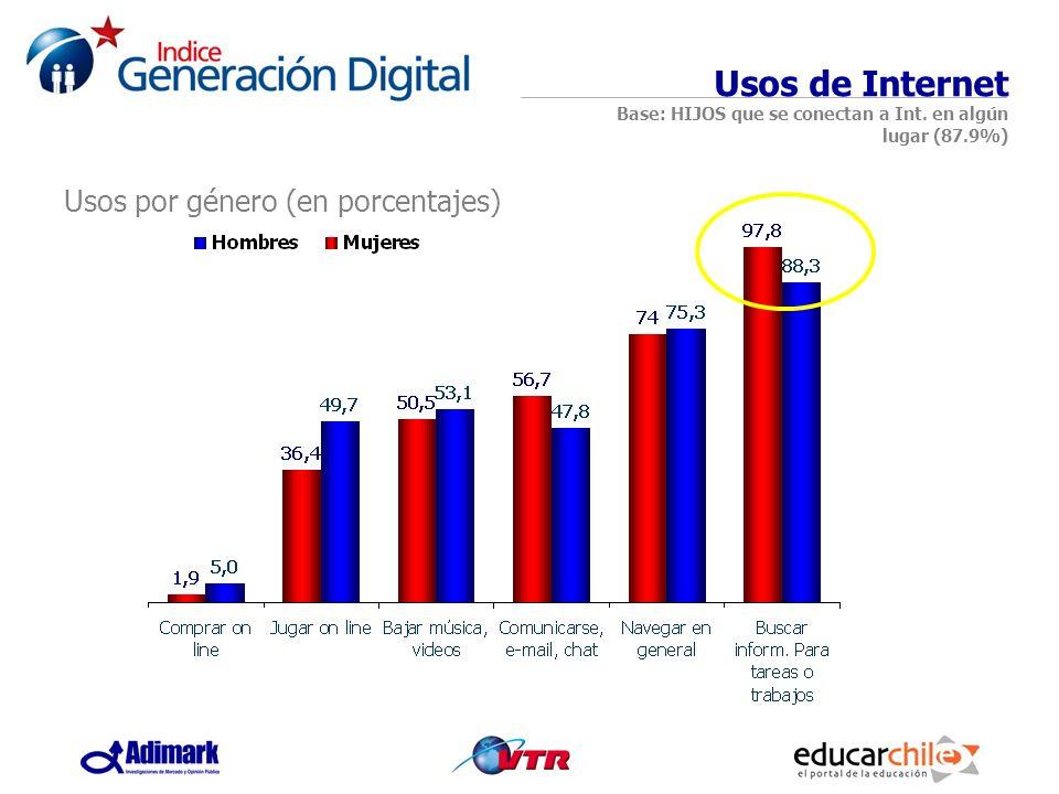 Usos de Internet Base: HIJOS que se conectan a Int. en algún lugar (87.9%) Usos por género (en porcentajes)