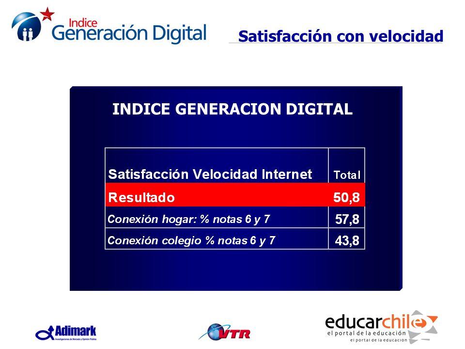 INDICE GENERACION DIGITAL Satisfacción con velocidad INDICE GENERACION DIGITAL
