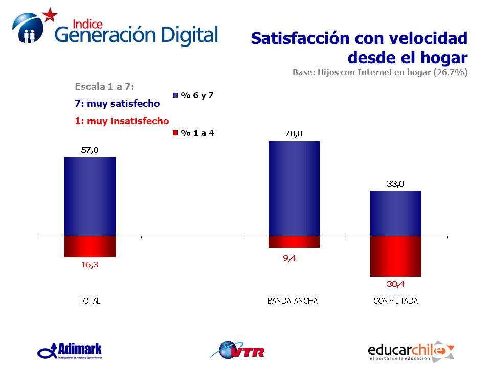Escala 1 a 7: 7: muy satisfecho 1: muy insatisfecho Satisfacción con velocidad desde el hogar Base: Hijos con Internet en hogar (26.7%)