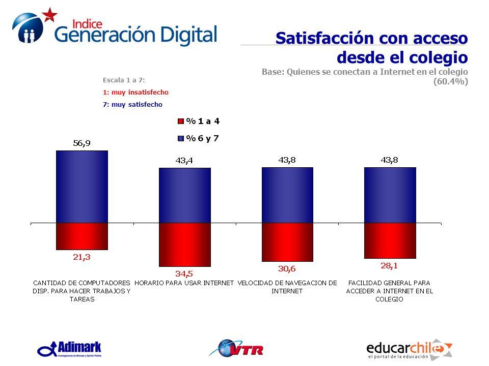 Escala 1 a 7: 1: muy insatisfecho 7: muy satisfecho Satisfacción con acceso desde el colegio Base: Quienes se conectan a Internet en el colegio (60.4%