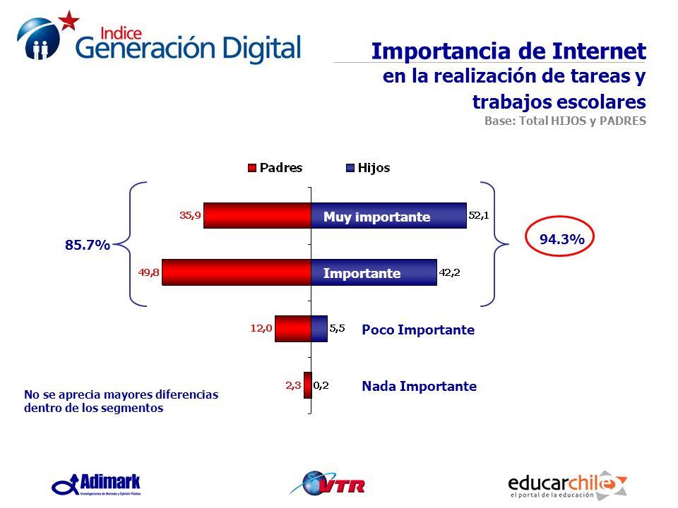 94.3% No se aprecia mayores diferencias dentro de los segmentos 85.7% Importancia de Internet en la realización de tareas y trabajos escolares Base: T
