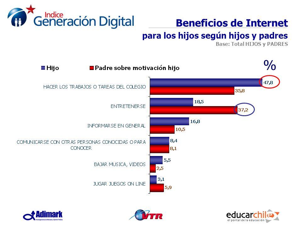 Beneficios de Internet para los hijos según hijos y padres Base: Total HIJOS y PADRES %