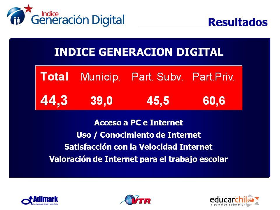 Resultados INDICE GENERACION DIGITAL Acceso a PC e Internet Uso / Conocimiento de Internet Satisfacción con la Velocidad Internet Valoración de Intern