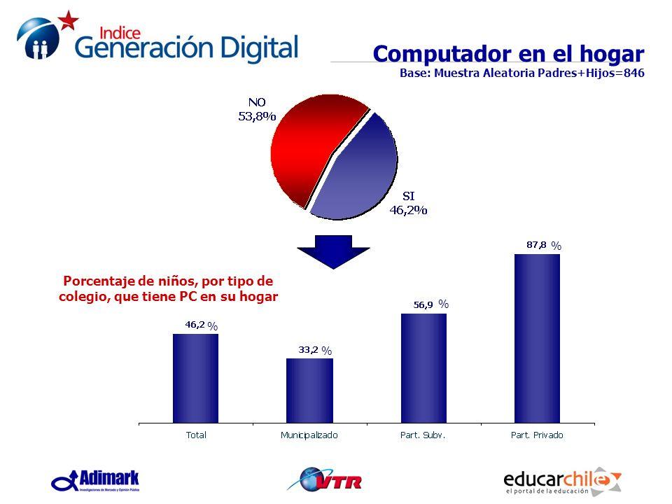 Porcentaje de niños, por tipo de colegio, que tiene PC en su hogar Computador en el hogar Base: Muestra Aleatoria Padres+Hijos=846 % % % %
