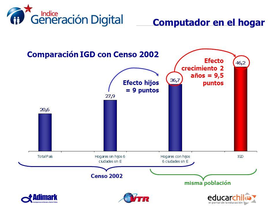 Computador en el hogar Efecto hijos = 9 puntos Efecto crecimiento 2 años = 9,5 puntos misma población Censo 2002 Comparación IGD con Censo 2002