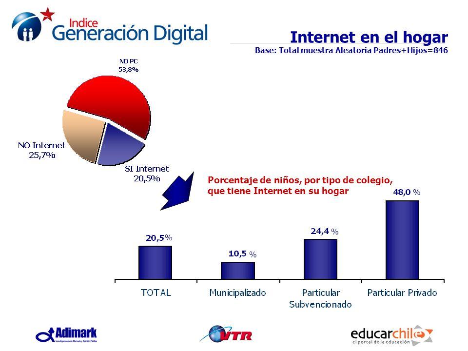 Porcentaje de niños, por tipo de colegio, que tiene Internet en su hogar Internet en el hogar Base: Total muestra Aleatoria Padres+Hijos=846 % % % %