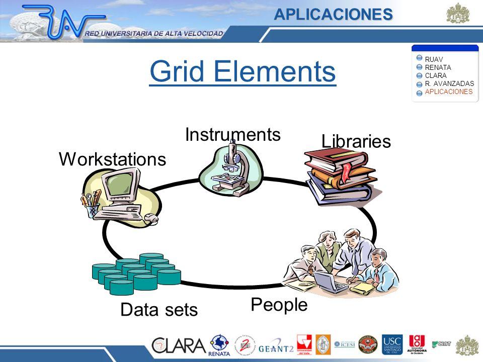 Grid Elements Workstations Instruments Libraries Data sets People APLICACIONES RUAV RENATA CLARA R. AVANZADAS APLICACIONES