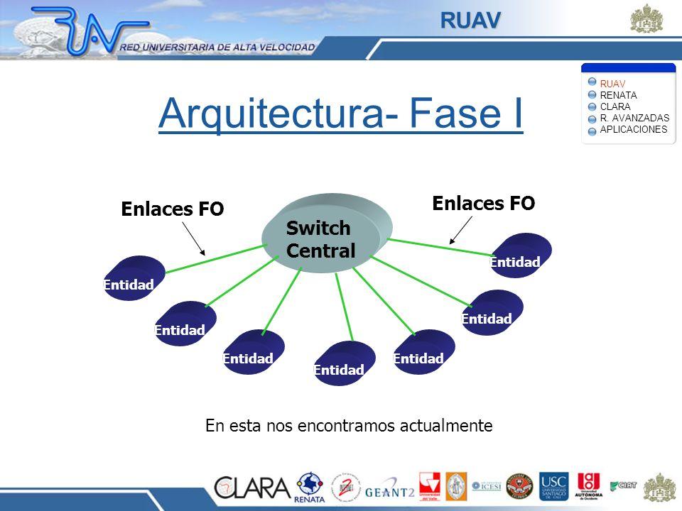 Arquitectura- Fase I Switch Central Entidad Enlaces FO En esta nos encontramos actualmente RUAV RENATA CLARA R. AVANZADAS APLICACIONES RUAV