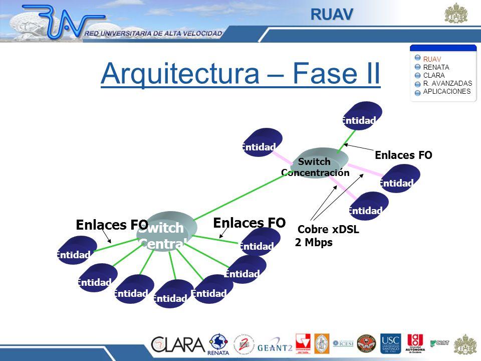 Arquitectura – Fase II Switch Central Entidad Enlaces FO Switch Concentración Enlaces FO Cobre xDSL 2 Mbps Enlaces FO Entidad RUAV RENATA CLARA R. AVA