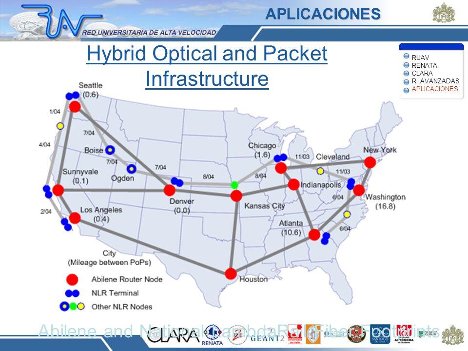 Hybrid Optical and Packet Infrastructure Abilene and National LambdaRail Fiber Footprints RUAV RENATA CLARA R. AVANZADAS APLICACIONES APLICACIONES