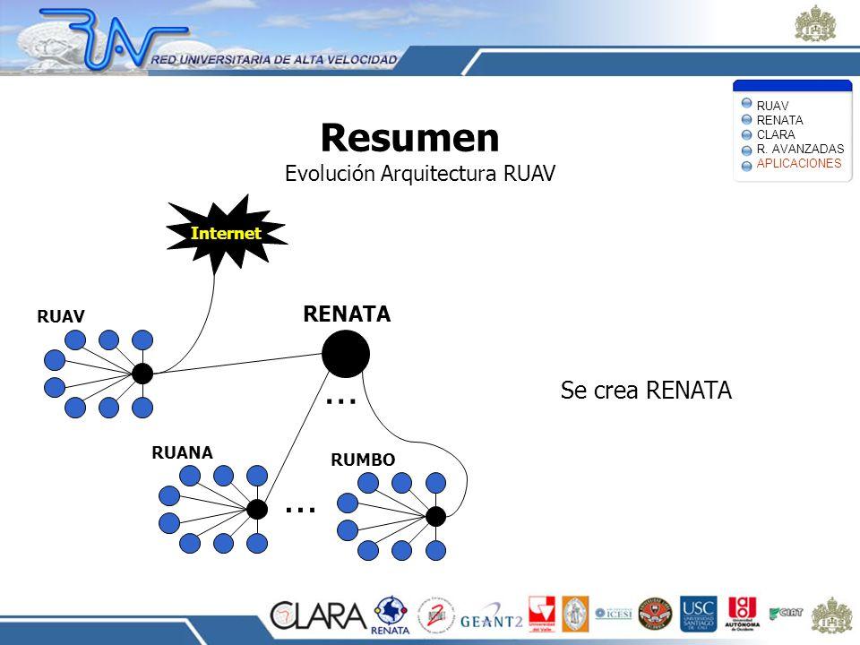 Resumen Evolución Arquitectura RUAV Se crea RENATA RUAV Internet RUANA RUMBO … … RENATA RUAV RENATA CLARA R. AVANZADAS APLICACIONES