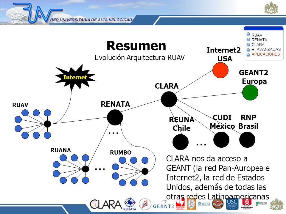 Resumen Evolución Arquitectura RUAV CLARA nos da acceso a GEANT (la red Pan-Auropea e Internet2, la red de Estados Unidos, además de todas las otras r