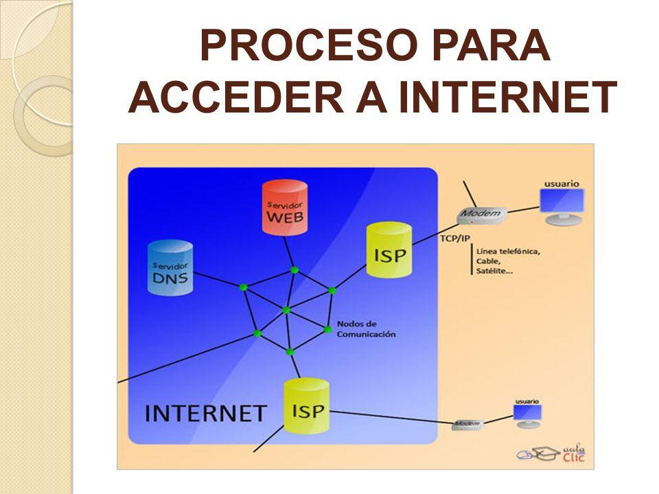 PROCESO PARA ACCEDER A INTERNET