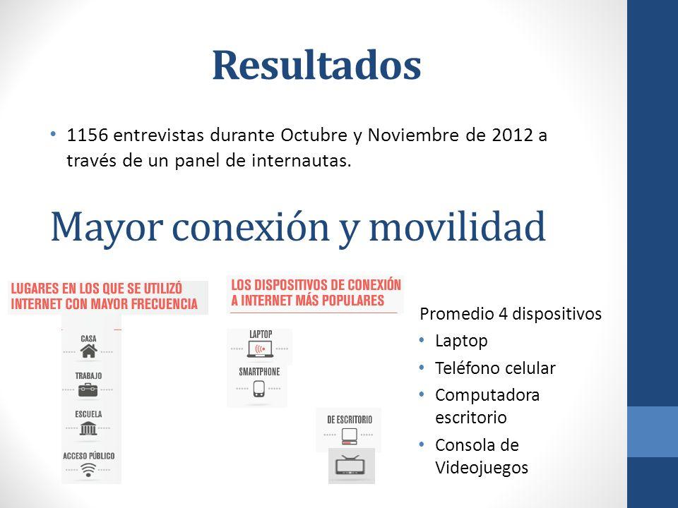 Resultados 1156 entrevistas durante Octubre y Noviembre de 2012 a través de un panel de internautas. Mayor conexión y movilidad Promedio 4 dispositivo