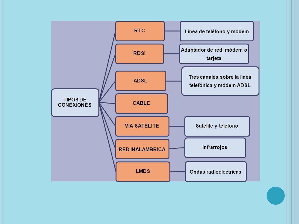 TIPOS DE CONEXIONES RTC Línea de teléfono y módem RDSI Adaptador de red, módem o tarjeta ADSL Tres canales sobre la línea telefónica y módem ADSL CABLEVIA SATÉLITESatélite y teléfono RED INALÁMBRICA InfrarrojosLMDS Ondas radioeléctricas