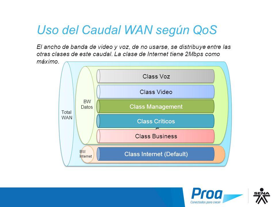 Uso del Caudal WAN según QoS Total Wan hggh Class Internet (Default) Class Business Class Management Class Críticos Class Video Class Voz BW Datos BW