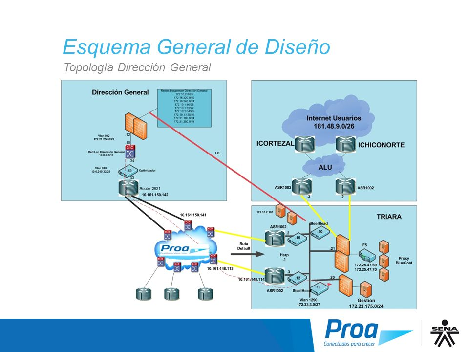 Esquema General de Diseño Topología Dirección General