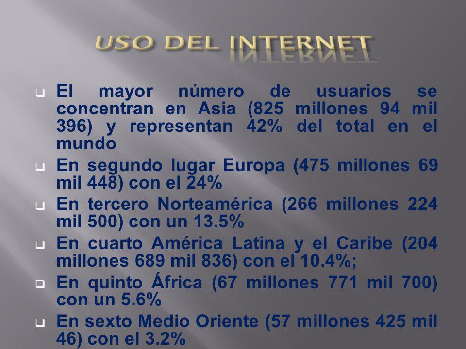 El mayor número de usuarios se concentran en Asia (825 millones 94 mil 396) y representan 42% del total en el mundo En segundo lugar Europa (475 millones 69 mil 448) con el 24% En tercero Norteamérica (266 millones 224 mil 500) con un 13.5% En cuarto América Latina y el Caribe (204 millones 689 mil 836) con el 10.4%; En quinto África (67 millones 771 mil 700) con un 5.6% En sexto Medio Oriente (57 millones 425 mil 46) con el 3.2% En séptimo lugar Oceanía-Australia (20 millones 970 mil 490) que representan 1.1% del total de usuarios en el mundo.