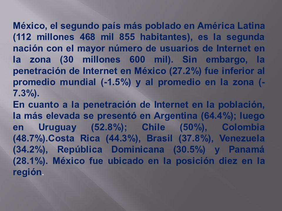 México, el segundo país más poblado en América Latina (112 millones 468 mil 855 habitantes), es la segunda nación con el mayor número de usuarios de Internet en la zona (30 millones 600 mil).