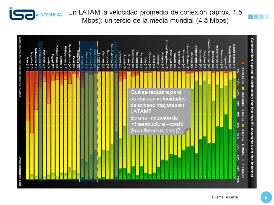 5 En LATAM la velocidad promedio de conexión (aprox. 1.5 Mbps): un tercio de la media mundial (4.5 Mbps) Fuente: Akamai Qué se requiere para contar co