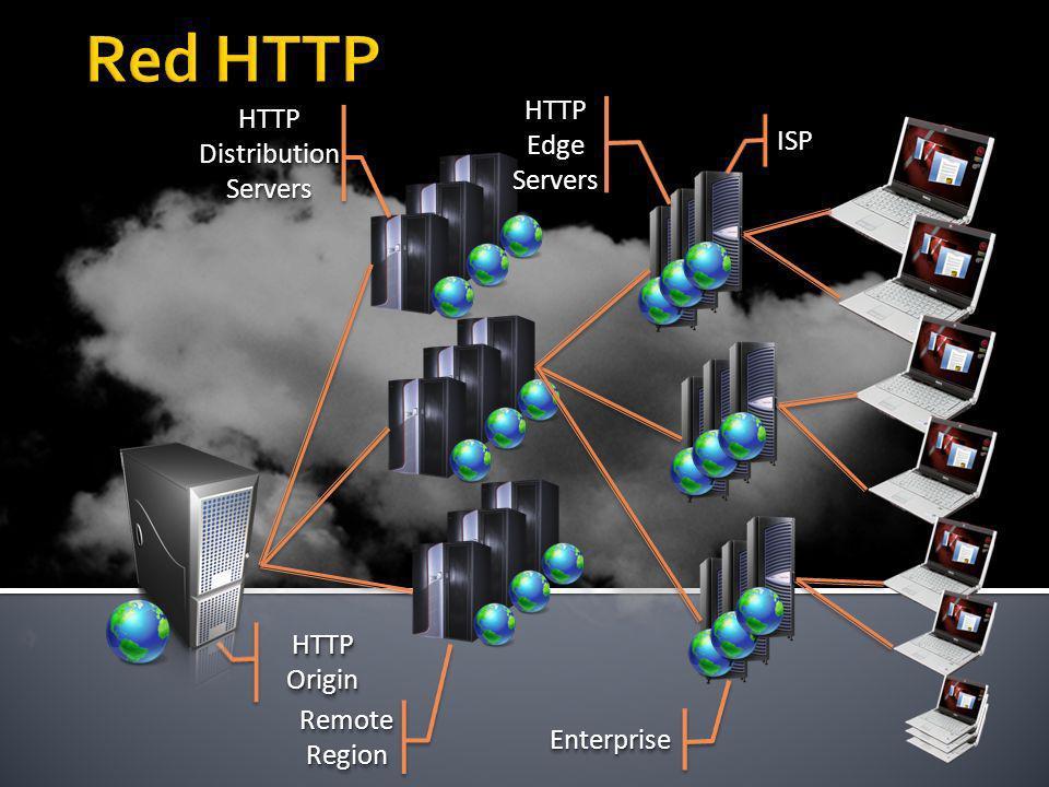 HTTP Origin HTTP Edge Servers Servers Remote Region HTTP Distribution Servers Servers ISPISP EnterpriseEnterprise