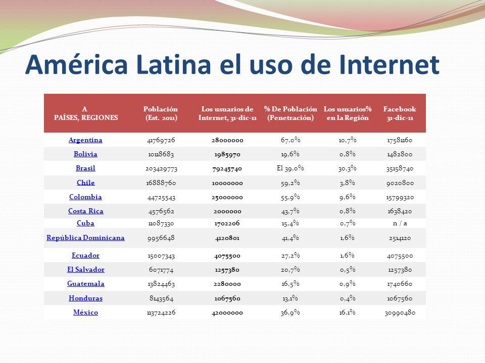 América Latina el uso de Internet A PAÍSES, REGIONES Población (Est. 2011) Los usuarios de Internet, 31-dic-11 % De Población (Penetración) Los usuari