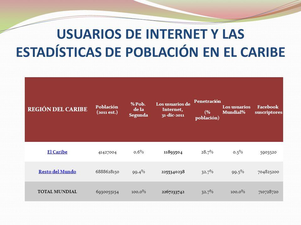 USUARIOS DE INTERNET Y LAS ESTADÍSTICAS DE POBLACIÓN EN EL CARIBE REGIÓN DEL CARIBE Población (2011 est.) % Pob.