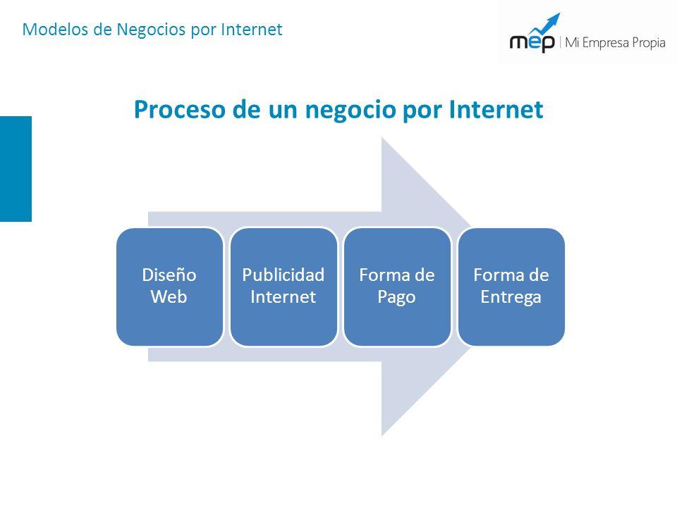 Página Web Página Web con Blogger.com