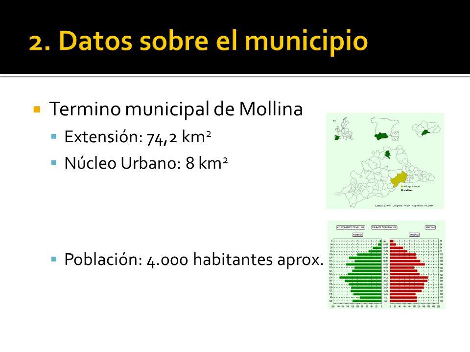 Termino municipal de Mollina Extensión: 74,2 km 2 Núcleo Urbano: 8 km 2 Población: 4.000 habitantes aprox.
