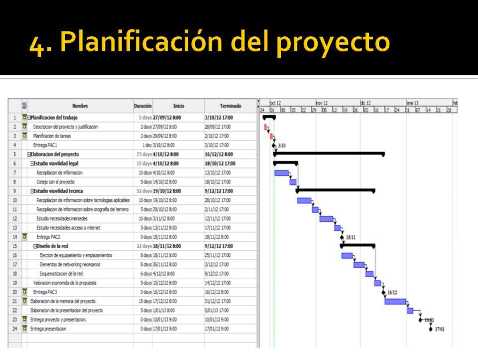 Planificación del trabajo Descripción del proyecto y justificación Planificación de tareas Entrega PAC1 Elaboración del proyecto Estudio viabilidad le
