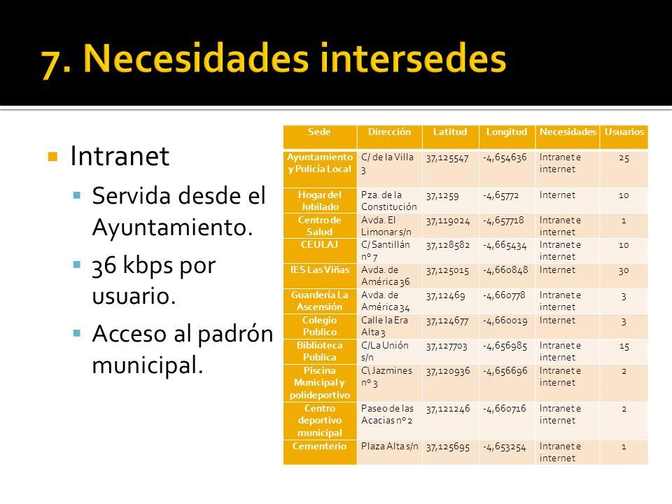 SedeDirecciónLatitudLongitudNecesidadesUsuarios Ayuntamiento y Policía Local C/ de la Villa 3 37,125547-4,654636Intranet e internet 25 Hogar del Jubil