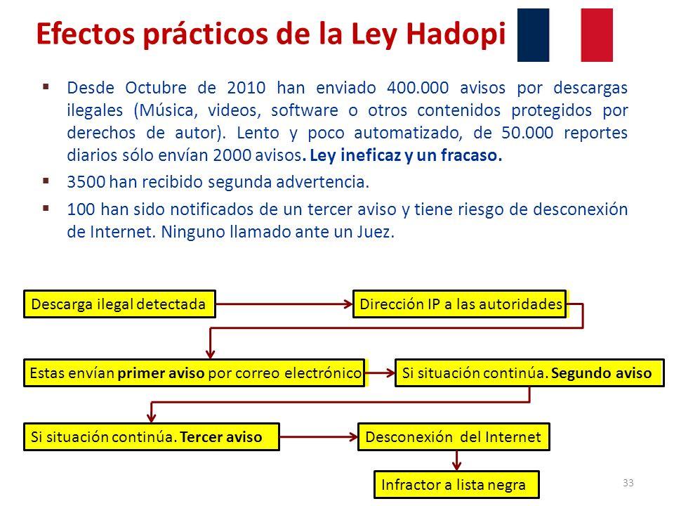 Efectos prácticos de la Ley Hadopi Desde Octubre de 2010 han enviado 400.000 avisos por descargas ilegales (Música, videos, software o otros contenido