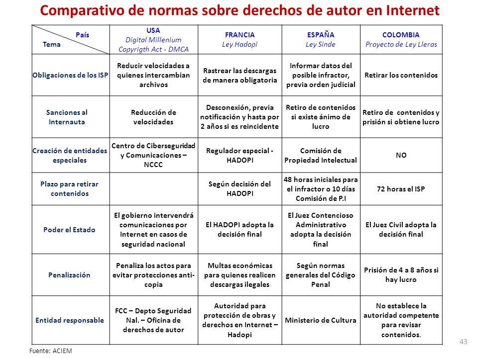 Comparativo de normas sobre derechos de autor en Internet Fuente: ACIEM 43